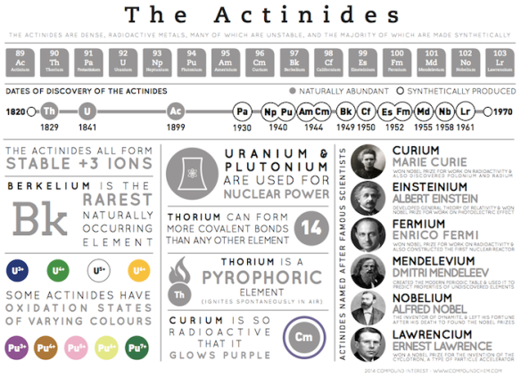 The-Actinides